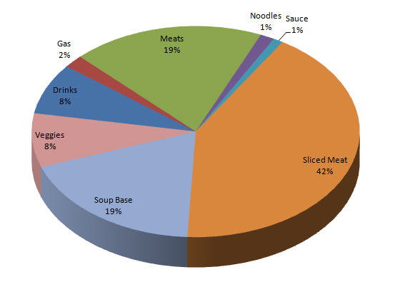 Analysis-Hot-Pot-Chez-Suanne-Pie-Chart