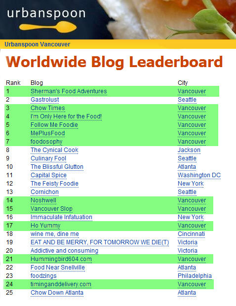 Urbanspoon-Worldwide-Leaderboard