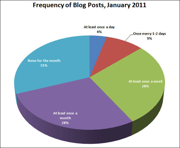 Frequency-of-Blog-Posts-2011