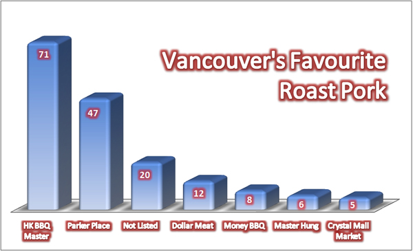Vancouver-Favourite-Roast-Pork