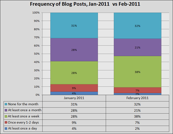 Frequency-Blog-Posts-Jan-Feb-2011