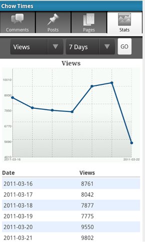 WordPress-Stats-on-Android